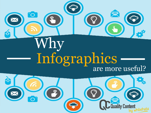Why Infographics are more useful-visual content writing -QualityContent